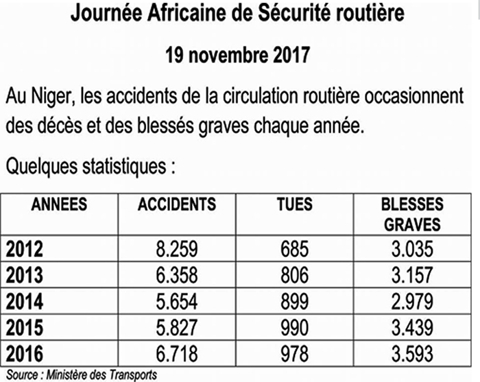 Accidents Circulation Niger