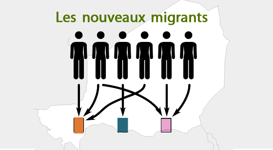 Politique Migrants Niger